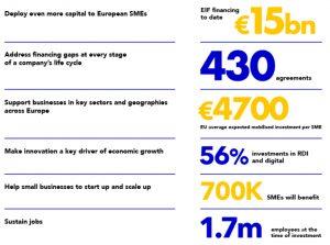 el-fondo-europeo-de-inversiones-invierte-en-creas-impacto-y-ship2b