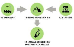 se-buscan-startups-dedicadas-a-la-industria-4.0