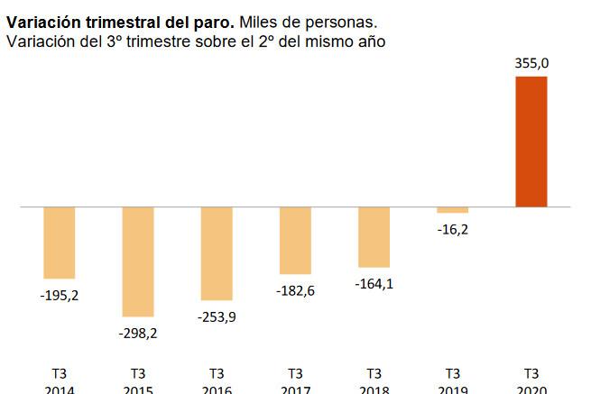 la-epa-deja-un-tercer-trimestre-desolador-para-el-empleo-en-espana